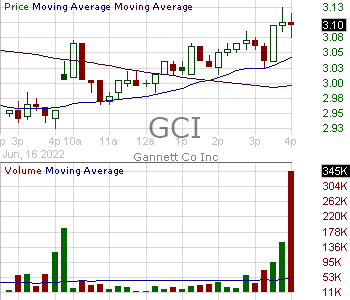 GCI - Gannett Co. Inc. 15 minute intraday candlestick chart with less than 1 minute delay