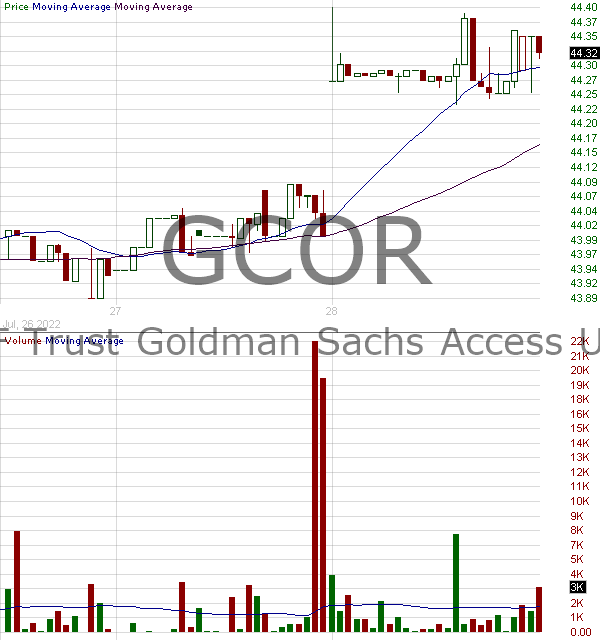 GCOR - Goldman Sachs ETF Trust Access U.S. Aggregate Bond ETF 15 minute intraday candlestick chart with less than 1 minute delay