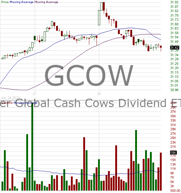 GCOW - Pacer Global Cash Cows Dividend ETF 15 minute intraday candlestick chart with less than 1 minute delay