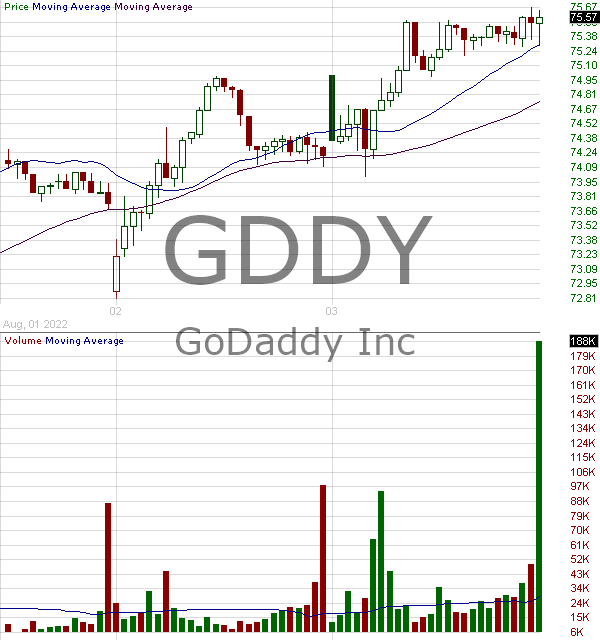 GDDY - GoDaddy Inc. Class A 15 minute intraday candlestick chart with less than 1 minute delay