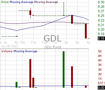 GDL - GDL Fund The 15 minute intraday candlestick chart with less than 1 minute delay
