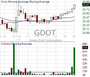 GDOT - Green Dot Corporation Class A 15 minute intraday candlestick chart with less than 1 minute delay