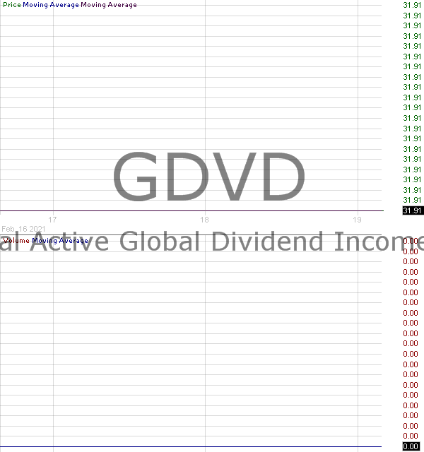 GDVD - Principal Active Global Dividend Income ETF 15 minute intraday candlestick chart with less than 1 minute delay