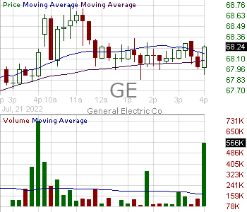 GE - General Electric Company 15 minute intraday candlestick chart with less than 1 minute delay