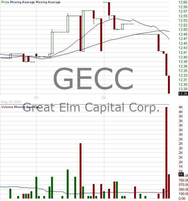 GECC - Great Elm Capital Corp. 15 minute intraday candlestick chart with less than 1 minute delay