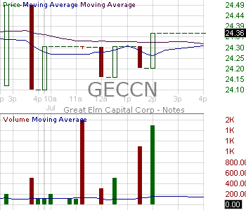 GECCN - Great Elm Capital Corp. - Notes 15 minute intraday candlestick chart with less than 1 minute delay