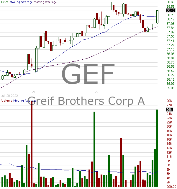 GEF - Greif Inc. Class A 15 minute intraday candlestick chart with less than 1 minute delay