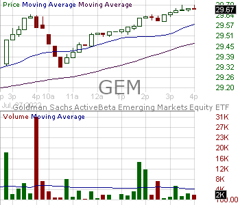 GEM - Goldman Sachs ActiveBeta Emerging Markets Equity ETF 15 minute intraday candlestick chart with less than 1 minute delay