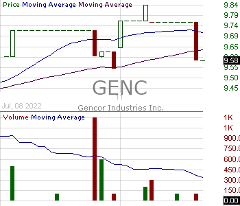 GENC - Gencor Industries Inc. 15 minute intraday candlestick chart with less than 1 minute delay