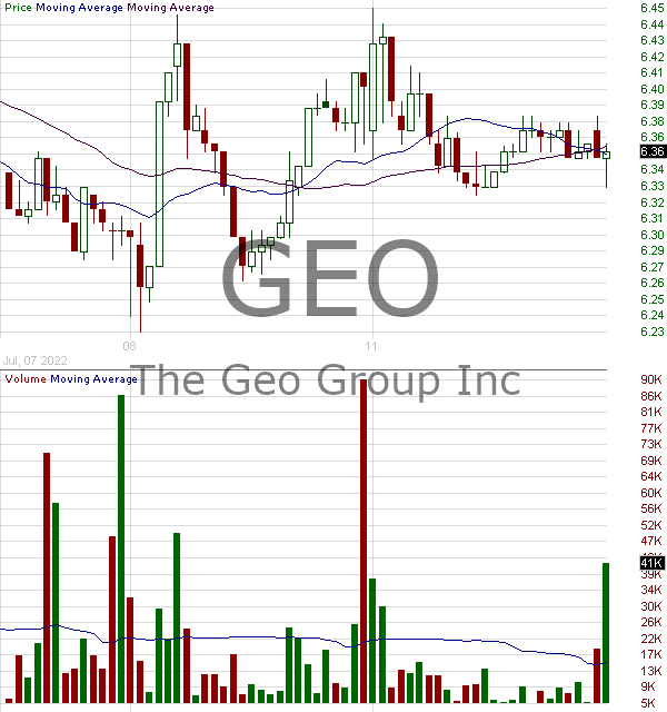 GEO - Geo Group Inc REIT 15 minute intraday candlestick chart with less than 1 minute delay