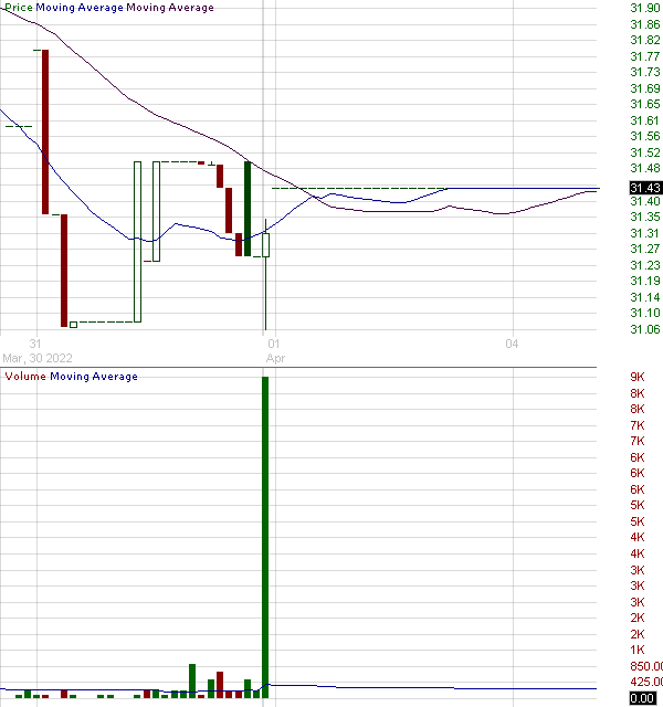 GFED - Guaranty Federal Bancshares Inc. 15 minute intraday candlestick chart with less than 1 minute delay