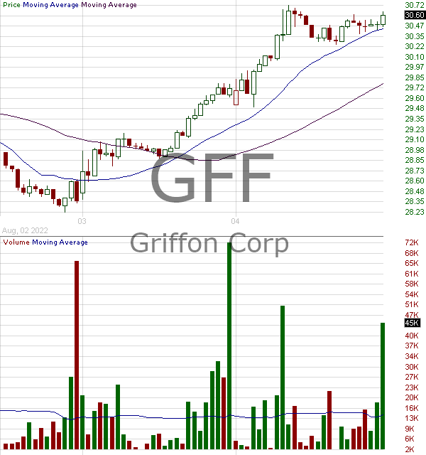 GFF - Griffon Corporation 15 minute intraday candlestick chart with less than 1 minute delay