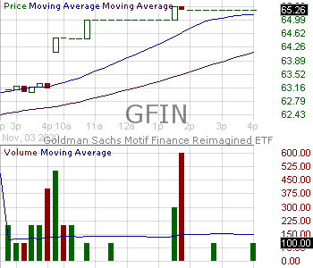 GFIN - Goldman Sachs Finance Reimagined ETF 15 minute intraday candlestick chart with less than 1 minute delay