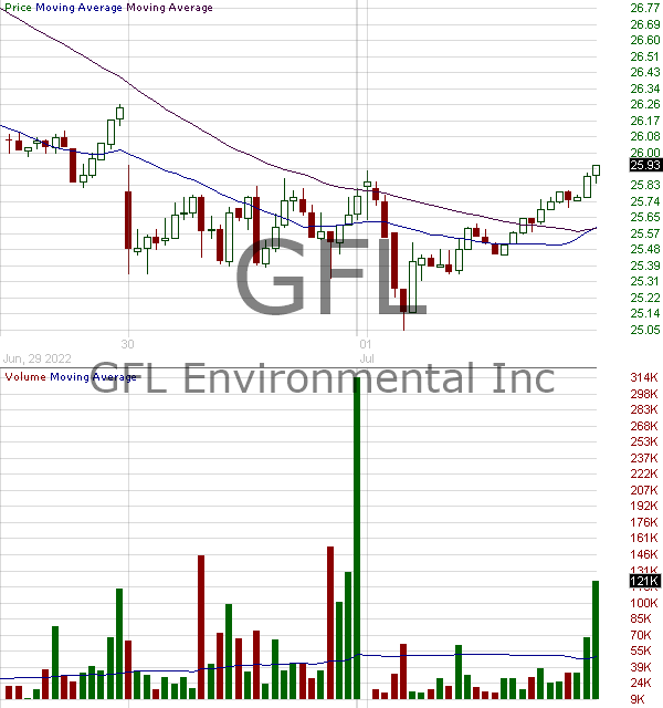 GFL - GFL Environmental Inc. Subordinate voting shares 15 minute intraday candlestick chart with less than 1 minute delay