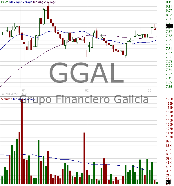 GGAL - Grupo Financiero Galicia S.A. - ADR Class B Shares underlying 15 minute intraday candlestick chart with less than 1 minute delay