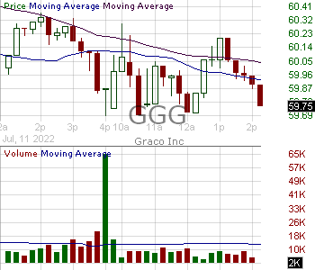 GGG - Graco Inc. 15 minute intraday candlestick chart with less than 1 minute delay