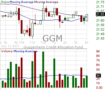 GGM - Guggenheim Credit Allocation Fund 15 minute intraday candlestick chart with less than 1 minute delay