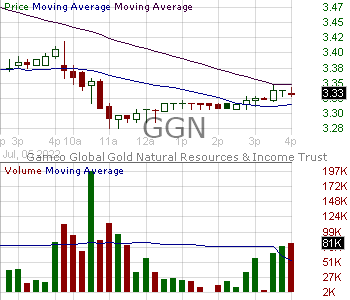 GGN - GAMCO Global Gold Natural Resources Income Trust 15 minute intraday candlestick chart with less than 1 minute delay