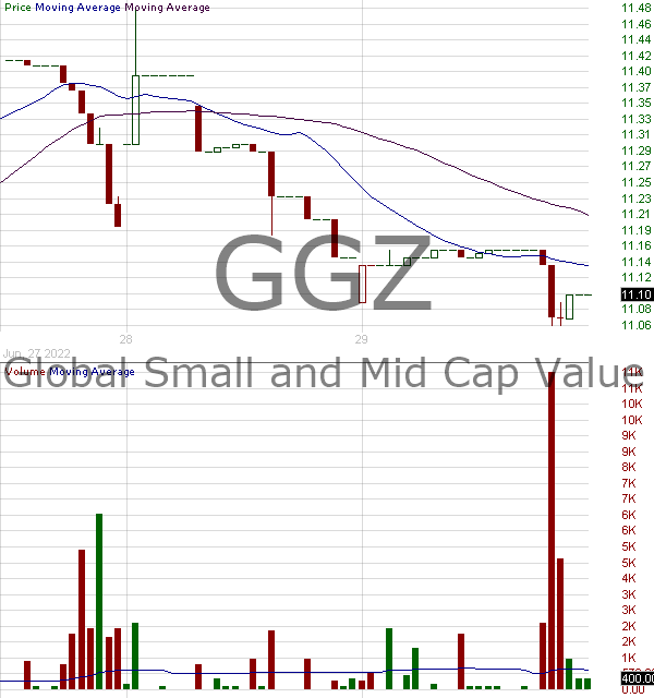 GGZ - Gabelli Global Small and Mid Cap Value Trust 15 minute intraday candlestick chart with less than 1 minute delay