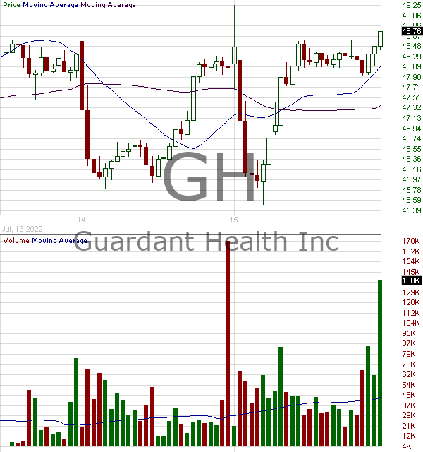 GH - Guardant Health Inc. 15 minute intraday candlestick chart with less than 1 minute delay