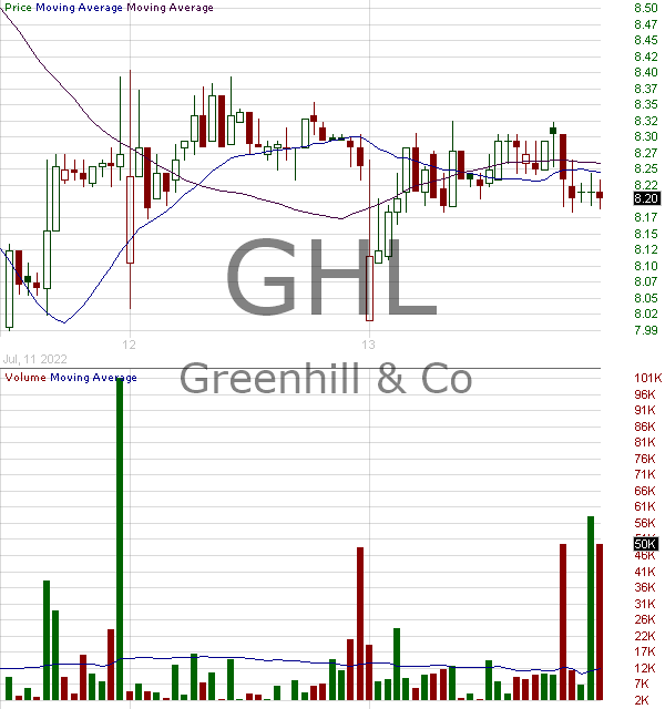 GHL - Greenhill Co. Inc. 15 minute intraday candlestick chart with less than 1 minute delay