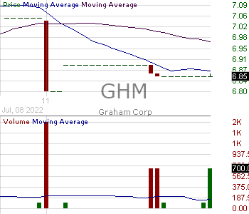 GHM - Graham Corporation 15 minute intraday candlestick chart with less than 1 minute delay