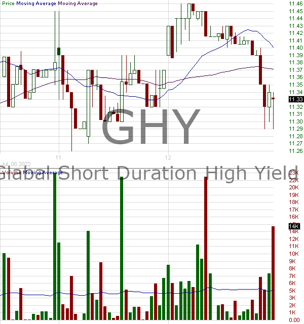GHY - PGIM Global High Yield Fund Inc. 15 minute intraday candlestick chart with less than 1 minute delay