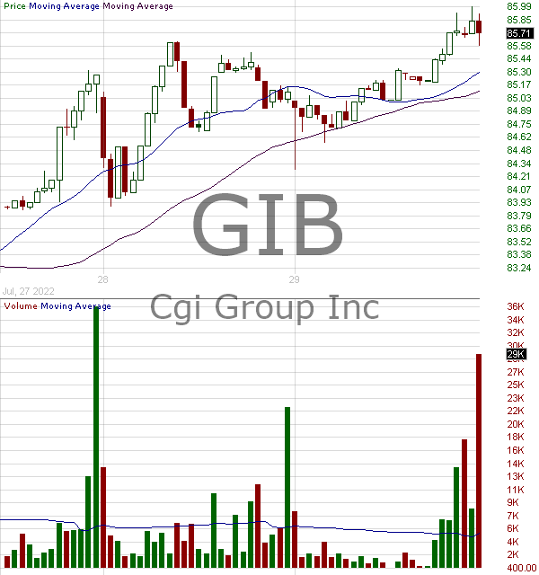 GIB - CGI Inc. 15 minute intraday candlestick chart with less than 1 minute delay