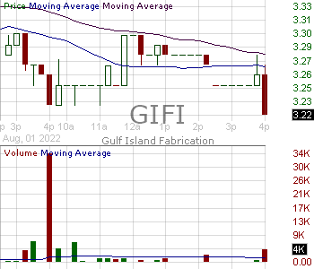 GIFI - Gulf Island Fabrication Inc. 15 minute intraday candlestick chart with less than 1 minute delay