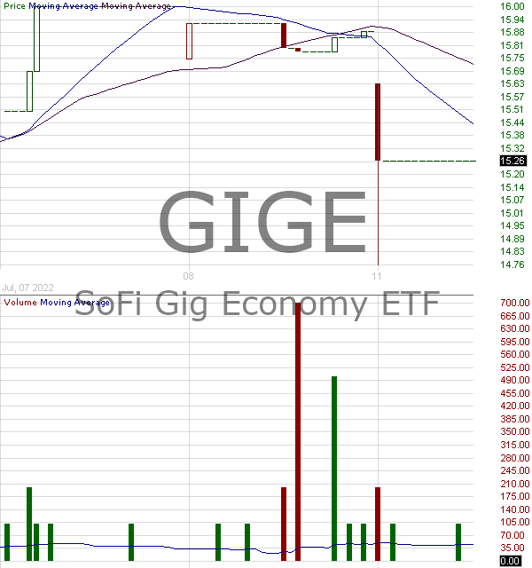 GIGE - SoFi Gig Economy ETF 15 minute intraday candlestick chart with less than 1 minute delay