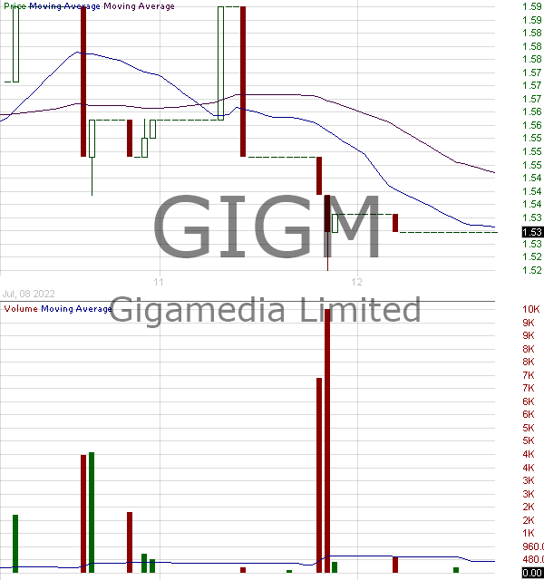 GIGM - GigaMedia Limited 15 minute intraday candlestick chart ~15 minute delay