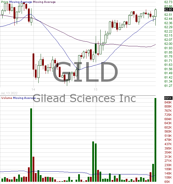 GILD - Gilead Sciences Inc. 15 minute intraday candlestick chart with less than 1 minute delay