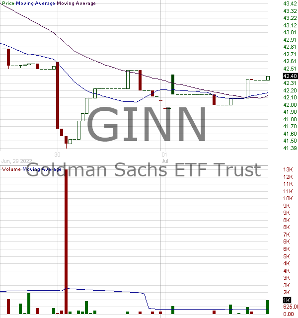 GINN - Goldman Sachs Innovate Equity ETF 15 minute intraday candlestick chart with less than 1 minute delay