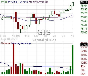 GIS - General Mills Inc. 15 minute intraday candlestick chart with less than 1 minute delay