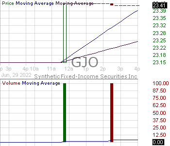 GJO - Synthetic Fixed-Income Securities Inc. on behalf of STRATS(SM) Trust for Wal-Mart Stores Inc. Securities Series 2004-5 15 minute intraday candlestick chart with less than 1 minute delay