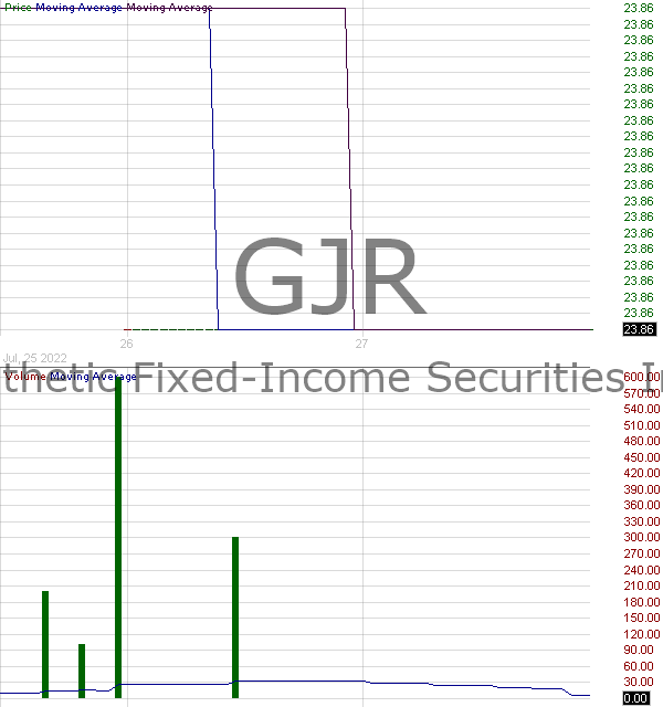 GJR - Synthetic Fixed-Income Securities Inc. STRATS Trust for ProcterGamble Securities Series 2006-1 15 minute intraday candlestick chart with less than 1 minute delay