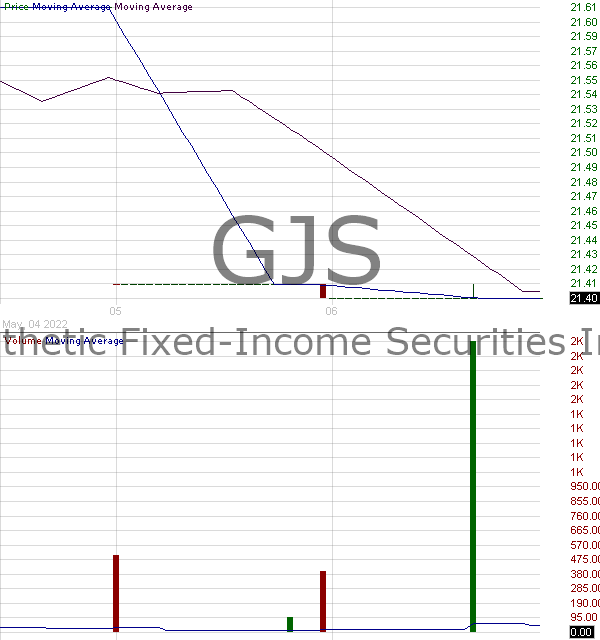 GJS - Goldman Sachs Group Securities STRATS Trust for Series 2006-2 15 minute intraday candlestick chart with less than 1 minute delay