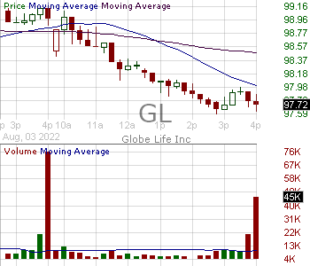 GL - Globe Life Inc. 15 minute intraday candlestick chart with less than 1 minute delay