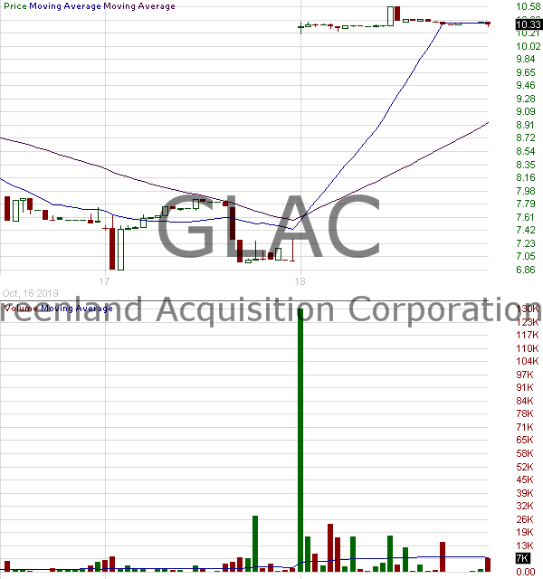 GLAC - Greenland Acquisition Corporation 15 minute intraday candlestick chart with less than 1 minute delay
