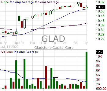 GLAD - Gladstone Capital Corporation 15 minute intraday candlestick chart with less than 1 minute delay