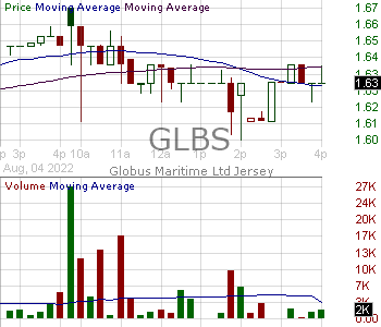 GLBS - Globus Maritime Limited 15 minute intraday candlestick chart with less than 1 minute delay