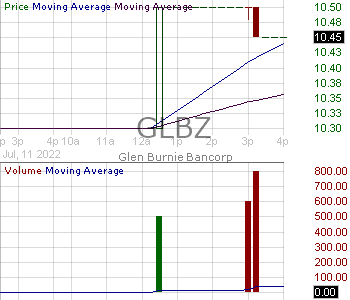 GLBZ - Glen Burnie Bancorp 15 minute intraday candlestick chart with less than 1 minute delay