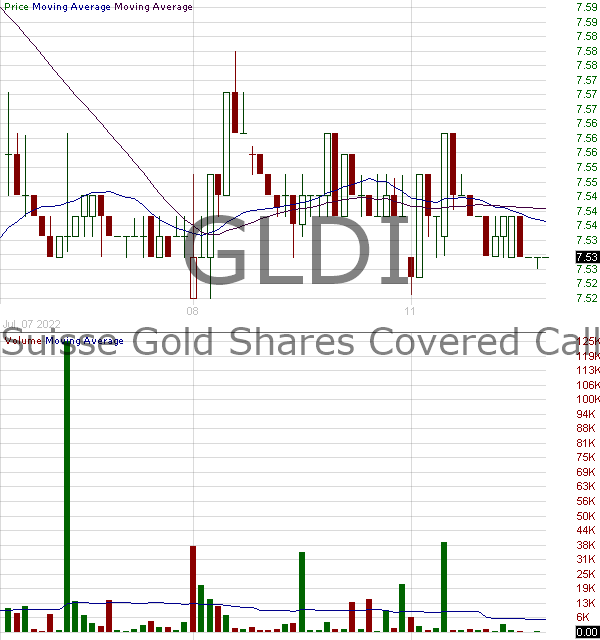 GLDI - Credit Suisse Gold Shares Covered Call Exchange Traded Notes 15 minute intraday candlestick chart with less than 1 minute delay