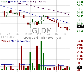 GLDM - SPDR Gold MiniShares Trust 15 minute intraday candlestick chart with less than 1 minute delay