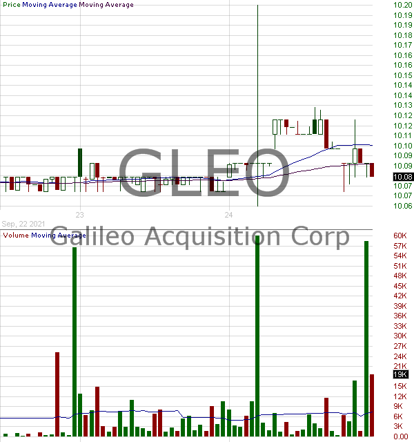 GLEO - Galileo Acquisition Corp. Ordinary Shares 15 minute intraday candlestick chart with less than 1 minute delay