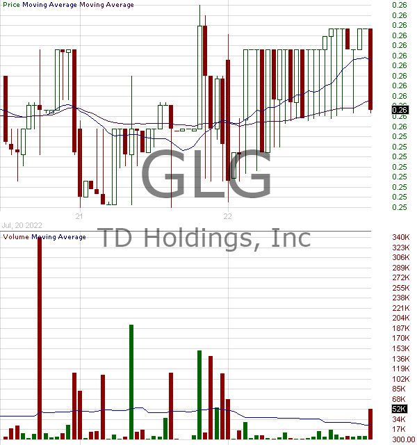 GLG - Bat Group Inc. 15 minute intraday candlestick chart with less than 1 minute delay