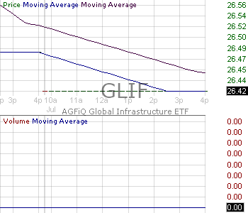 GLIF - AGFiQ Global Infrastructure ETF 15 minute intraday candlestick chart with less than 1 minute delay