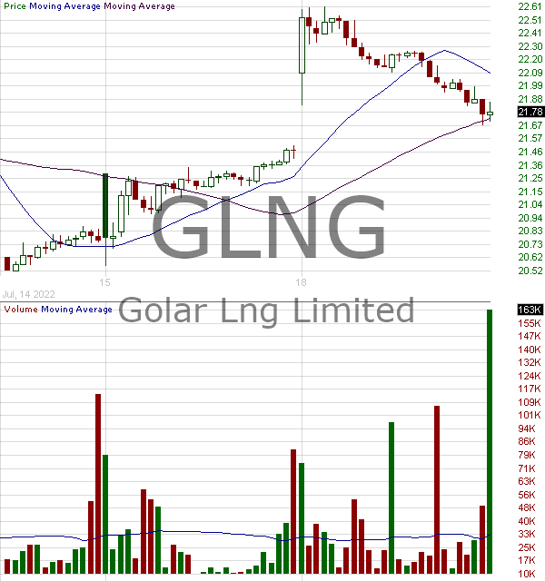 GLNG - Golar LNG Limited 15 minute intraday candlestick chart with less than 1 minute delay
