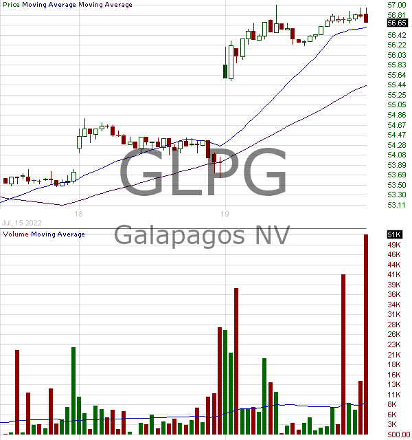 GLPG - Galapagos NV - ADR 15 minute intraday candlestick chart with less than 1 minute delay