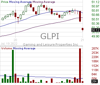 GLPI - Gaming and Leisure Properties Inc. 15 minute intraday candlestick chart with less than 1 minute delay